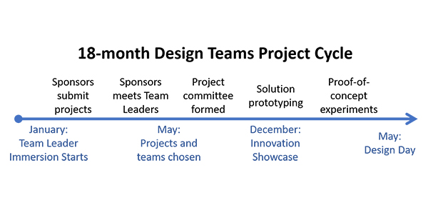 The Design Team models shows the different groups of people that make up a team.