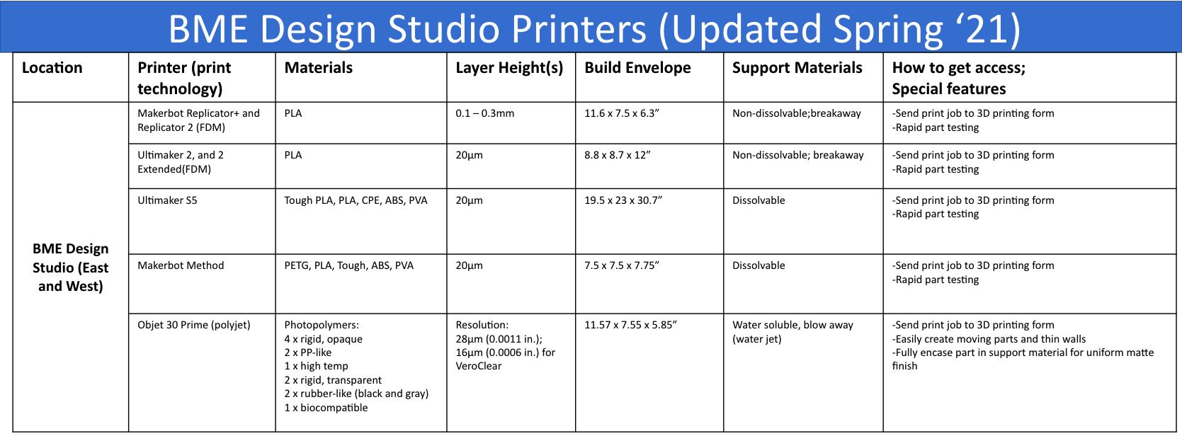 Design Studio 3D Printers